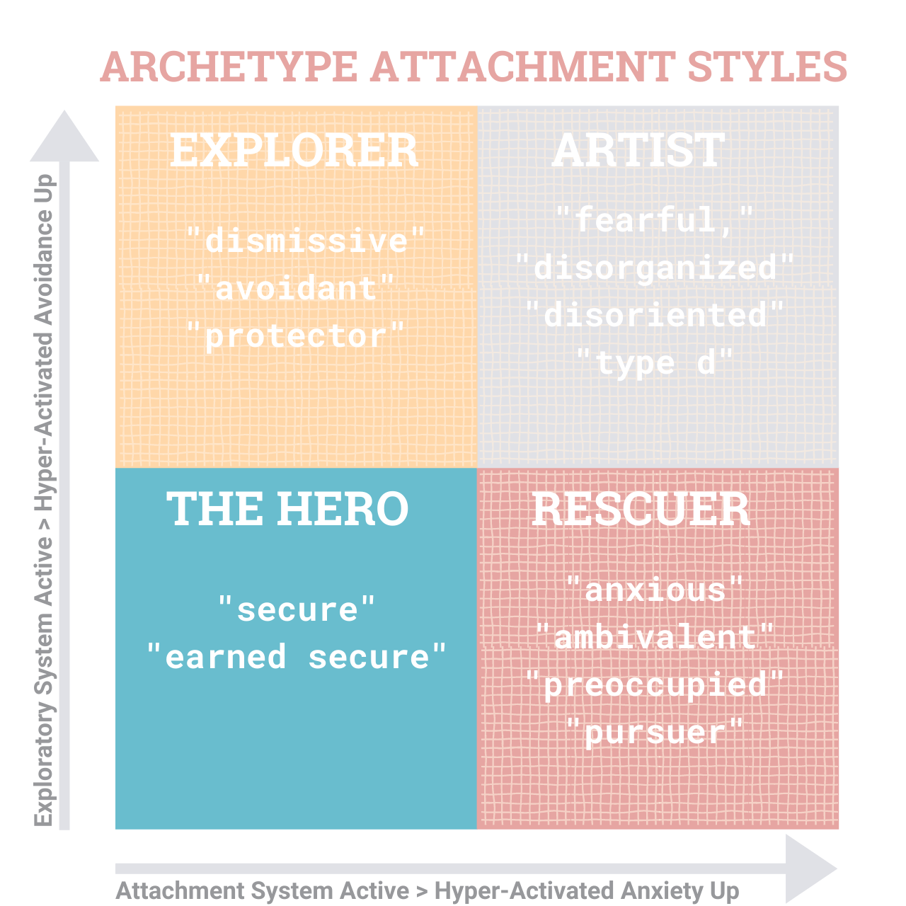 StoryKeeper - Relationship Attachment Archetypes (8)