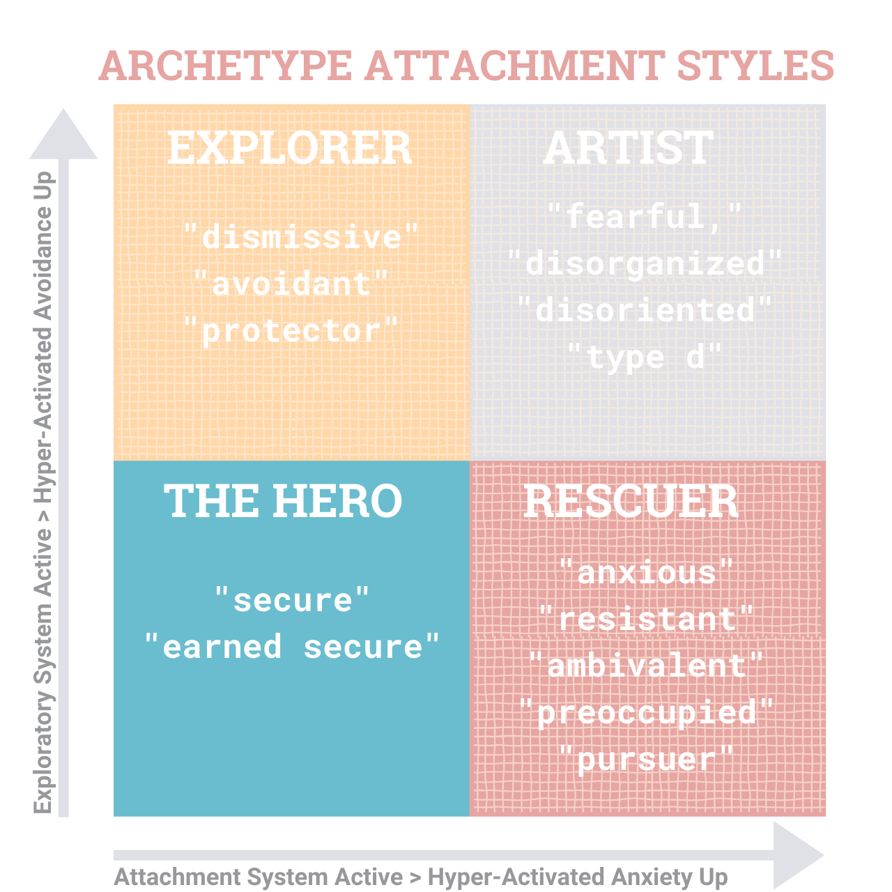 StoryKeeper - Relationship Attachment Archetypes (10)