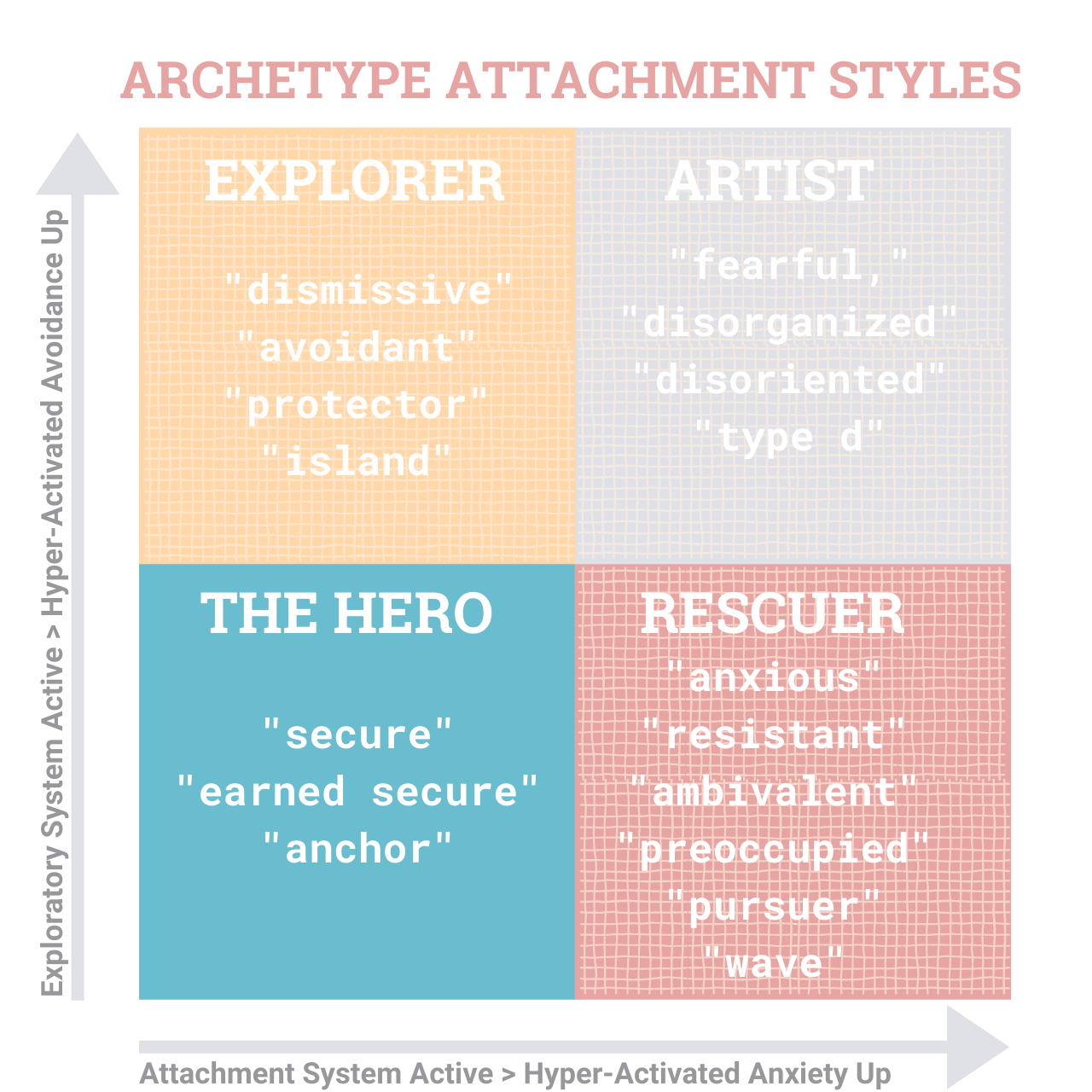 StoryKeeper - Relationship Attachment Archetypes (11)